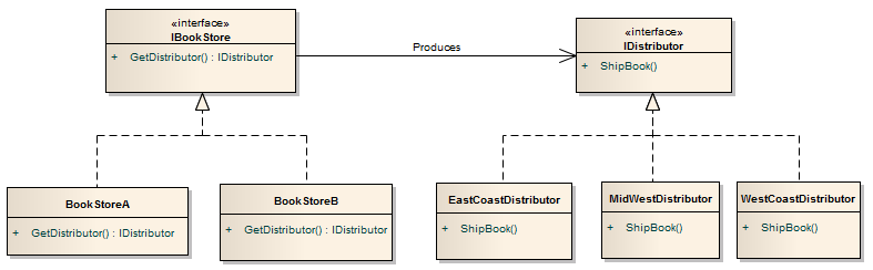 Abstract Factory Method Design Pattern Example In Java